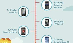 Samsung Galaxy S III strahlt weniger als das iPhone 4S