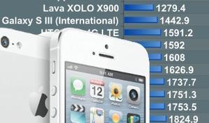 iPhone-5-Benchmarks: Neues Apple-Smartphone mit Topwerten im SunSpider-Test