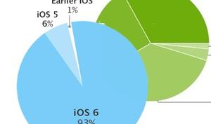 Von Google inspiriert: Apples neues iOS-Tortendiagramm