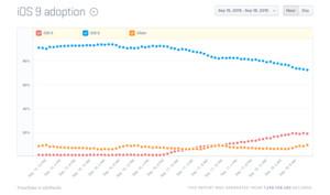 Verteilungsrate von iOS 9 war vergleichsweise gering - das ist der Grund