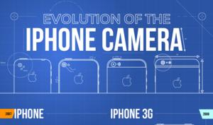 Die Evolution des iPhones als Kamera [Infografik]