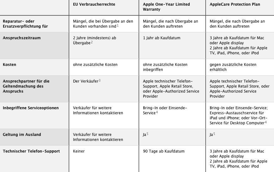 apple produkte und gesetzliche gew hrleistung in der eu mac life. Black Bedroom Furniture Sets. Home Design Ideas