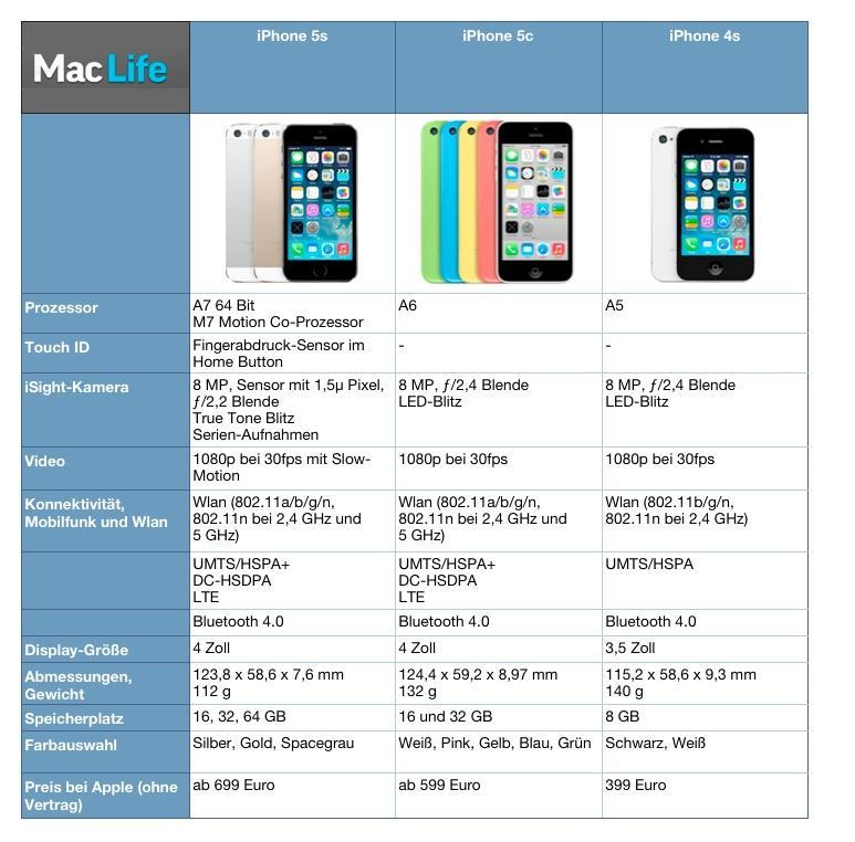 iphone 5s vergleich iphone5