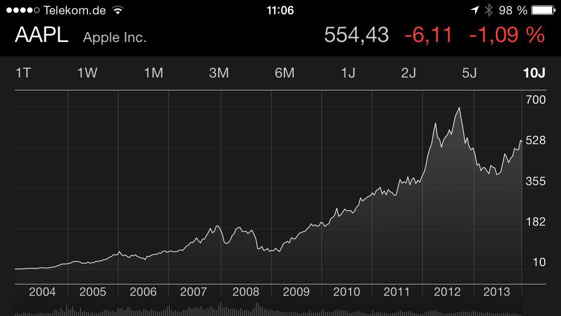 Apple Aktienkurs Prognose