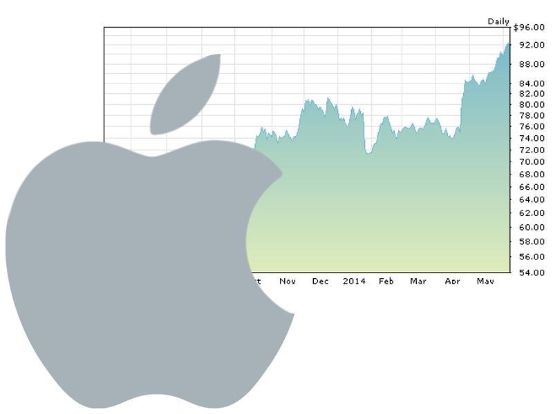 Apple Aktiensplit Wann