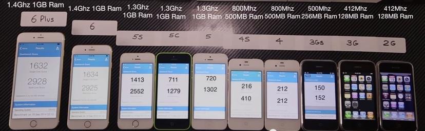 Video: Vom iPhone 2G bis zum iPhone 6 Plus: Alle Geräte ...