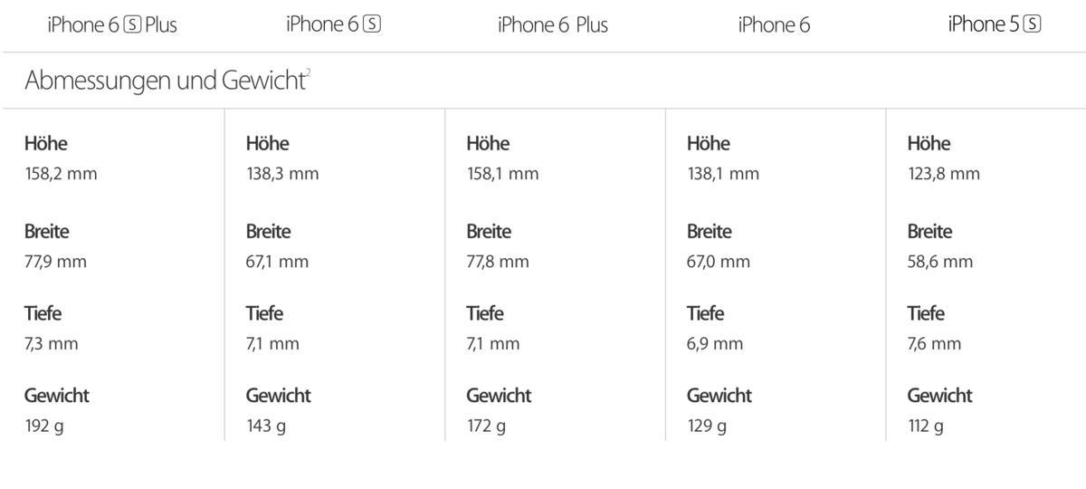 iPhone 6s: Ist das Zubehör mit dem iPhone 6 kompatibel