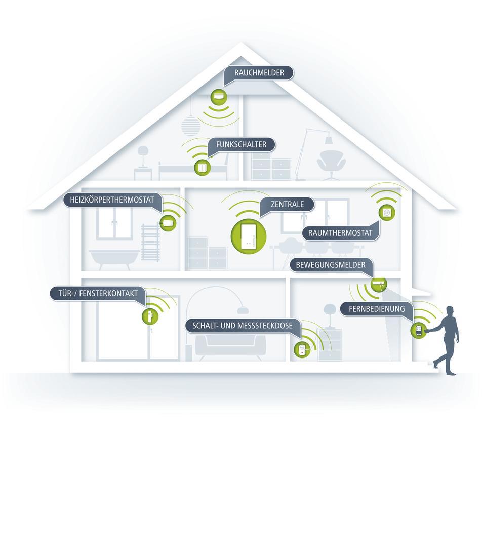 Devolo Home Control Tür-// Fensterkontakt Smart Home Z-Wave Steuerung per App