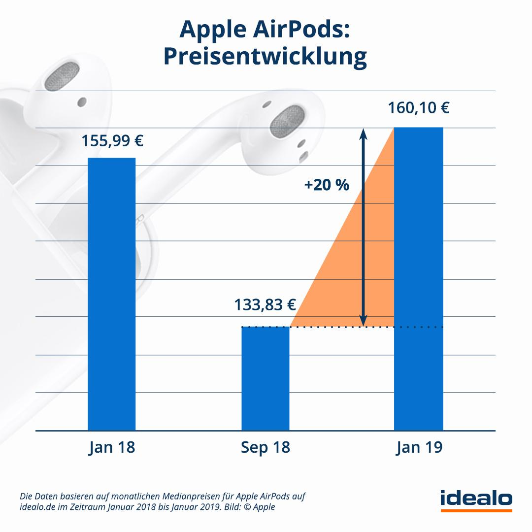 airpods pro idealo