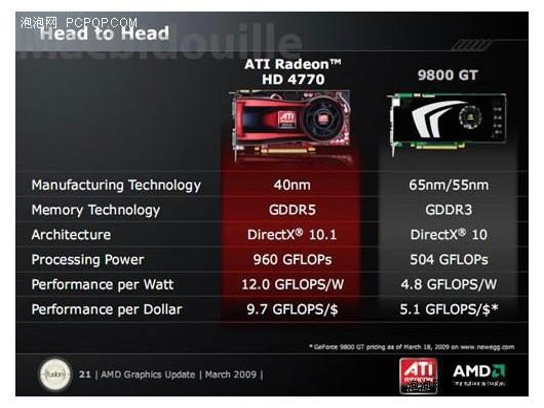 Grafikkarten: AMD macht