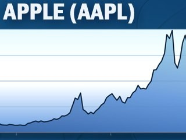 AAPL: Apple zahlt am Donnerstag 2,5 Milliarden US-Dollar Dividende