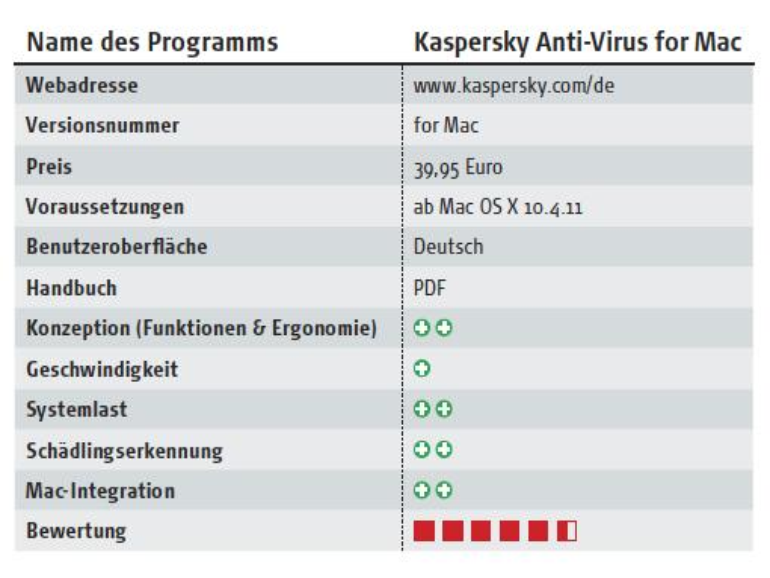 <b>Testergebnis: Kaspersky Anti-Virus for Mac</b>