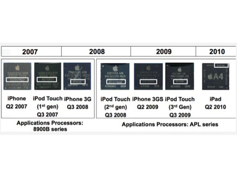 Prozessorhistorie in Apple-Mobilgeräten. Neue CPU-Technologien testet Apple immer erst in den iPods.