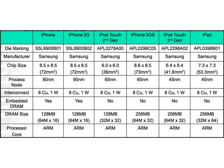 Strukturgrößen der Apple-Mobilprozessoren
