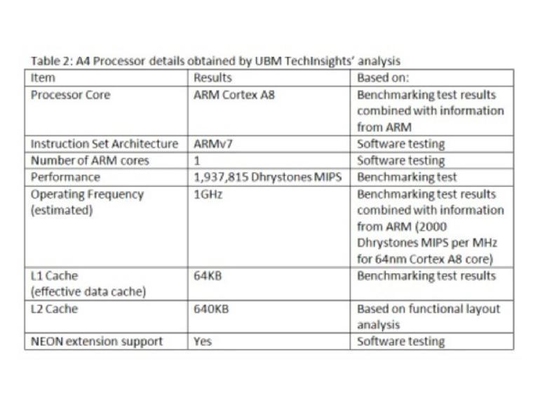 Zusammenfassung der von  TechInsights ermittelten Daten des A4-Prozessors von Apple.