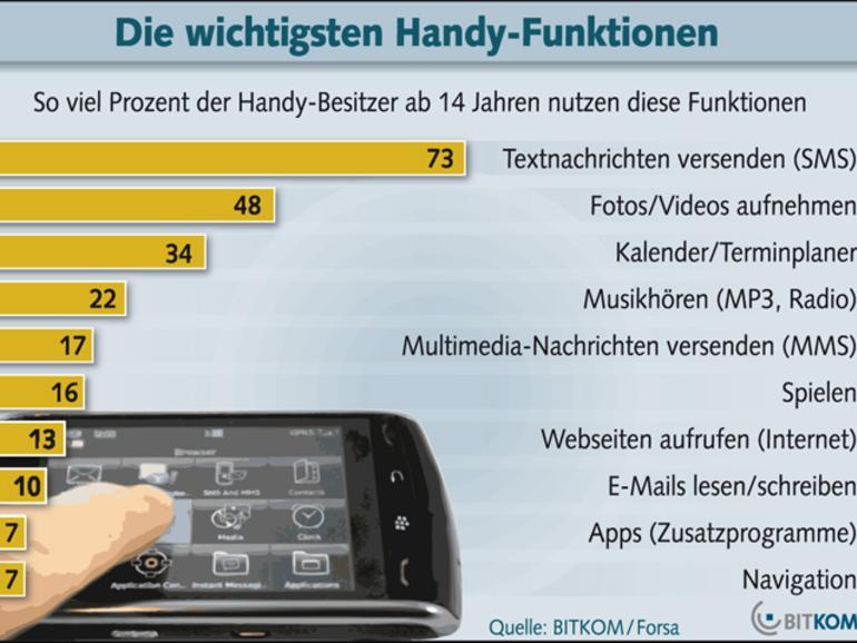 Bitkom-Umfrage: Nur sieben Prozent der deutschen Handy-Anwender nutzen Apps