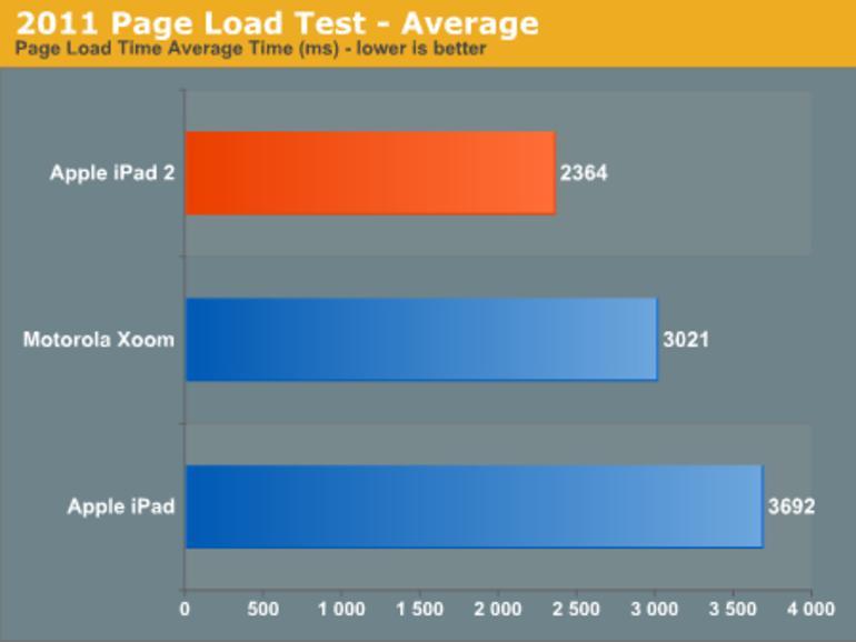 Anandtech fühlt der Technik des iPad 2 auf den Zahn