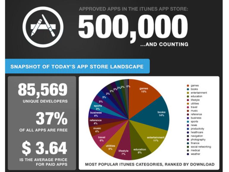 App Store knackt inoffziell die 500.000-Apps-Marke