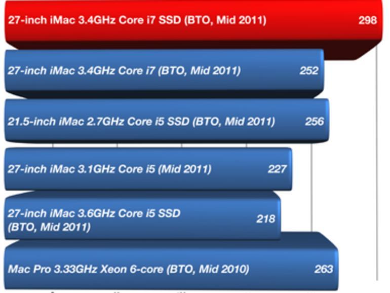 27-Zoll iMac mit i7-CPU und SSD: Der schnellste Mac aller Zeiten