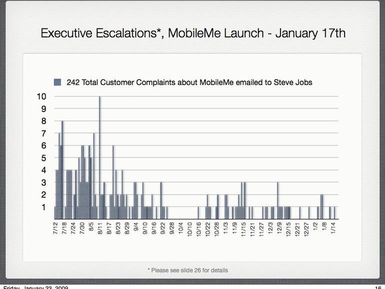 <b>MobileMe-Beschwerden: </b>Mails an den Apple-Chef zur Auswertung von Kundenbeschwerden