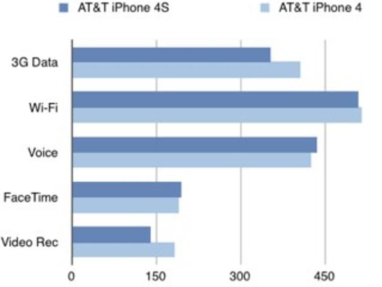 iPhone 4S: Im Vergleich zum Vorgängermodell mit schlechterer Akkulaufzeit?