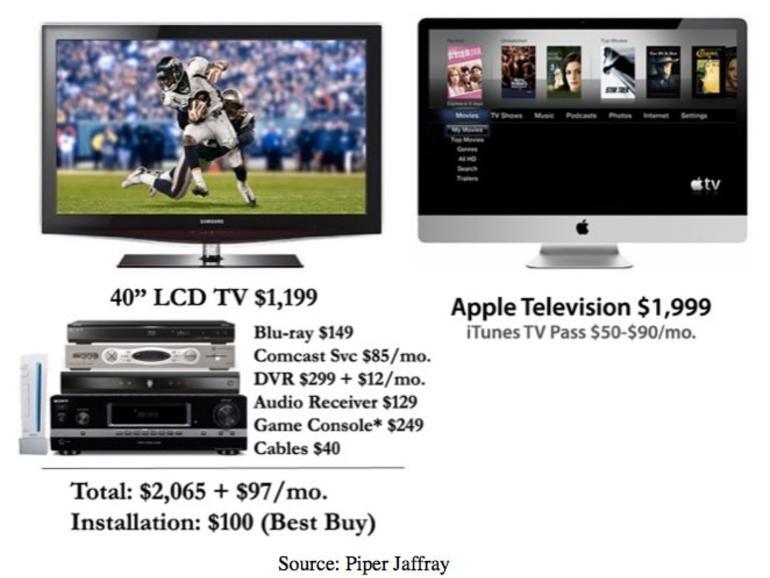Analyst: Apple Fernseher soll 2012 kommen