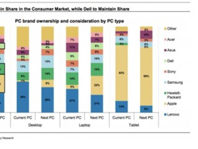 Wachstumsmarkt China: Mac-Verkäufe werden sich vervierfachen