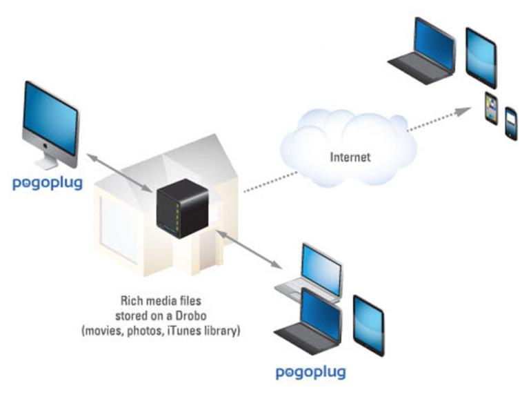 Drobo-Besitzer erhalten Zugang zur Pogoplug Cloud