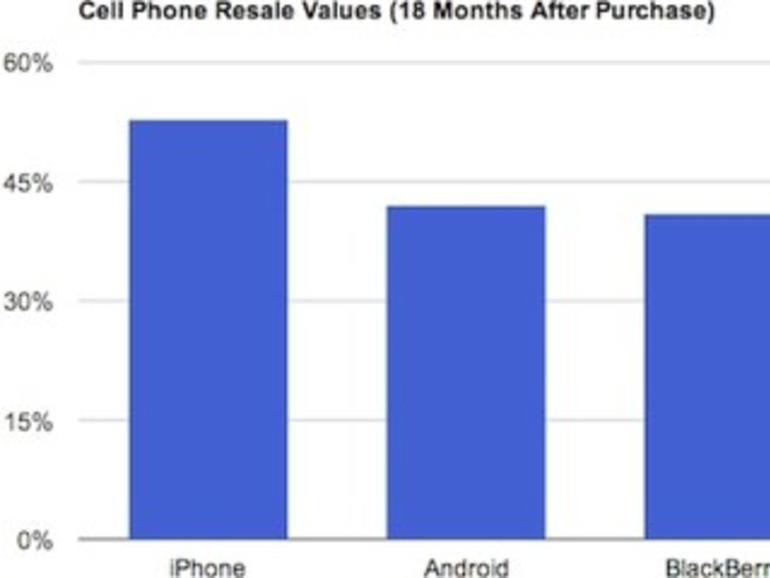 Gebrauchte Smartphones sind kaum etwas wert – es sei denn, es ist ein iPhone