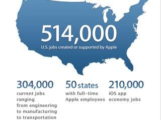 514.000 Jobs in den USA: Apple als Jobmotor