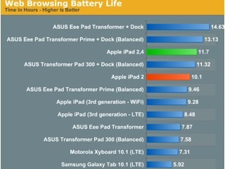 """Neues"" iPad 2 dank optimiertem A5-Chip mit mehr Akkulaufzeit"