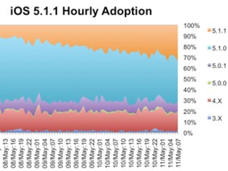 iOS 5.1.1: 30 Prozent aller Anwender haben bereits aktualisiert