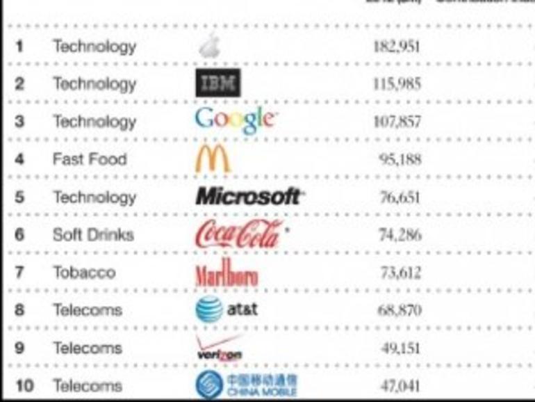 Brandz Top 100 kürt Apple zur wertvollsten Marke der Welt