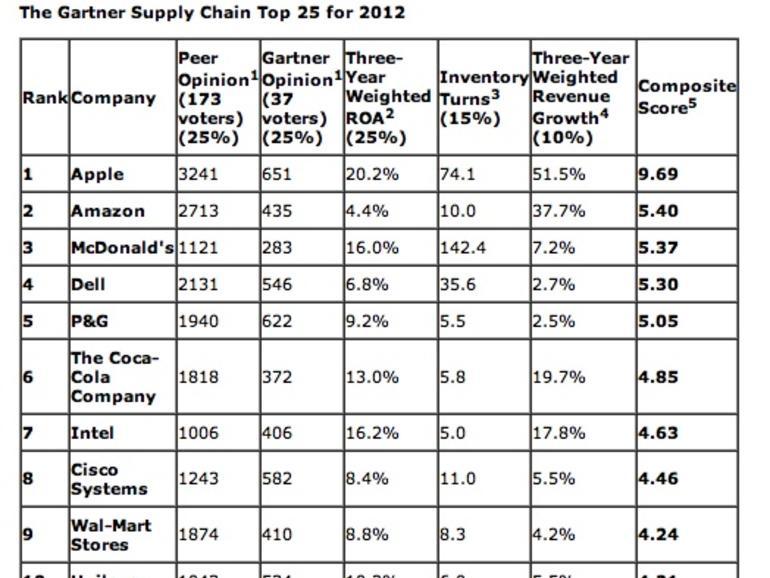 Apple begeistert Analysten mit schnellem Warenumschlag