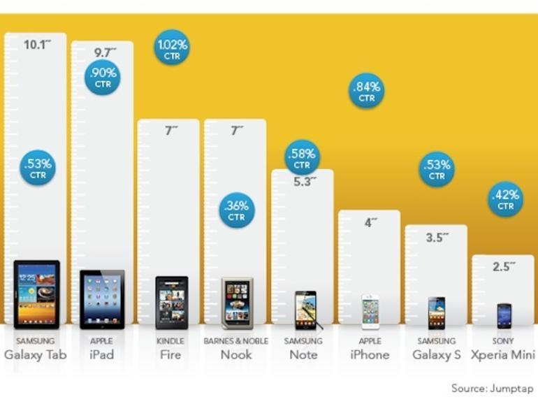 Studie: iPhone- und iPad-Anwender lieben Werbung