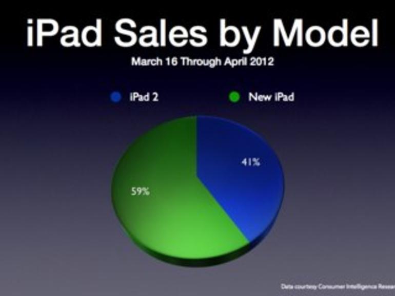 Tablet-Markt: Der größte Konkurrent des iPads ist das iPad