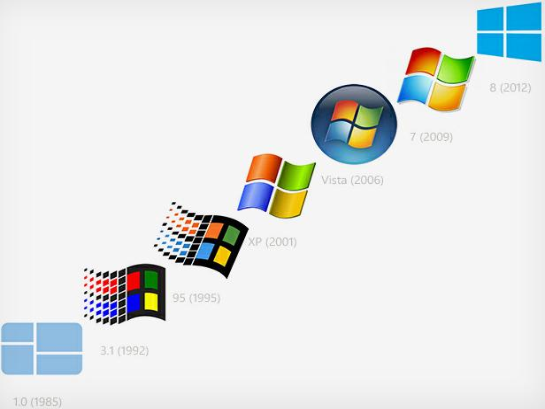 Netzfundstück: Das Windows-Logo und die zurückgespulte Evolution