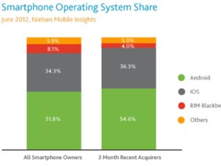 Android und iOS dominieren den Smartphone-Markt