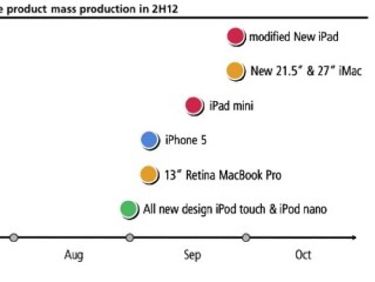 Analyst: 13-Zoll-MacBook-Pro und neuer iMac erscheinen im Herbst