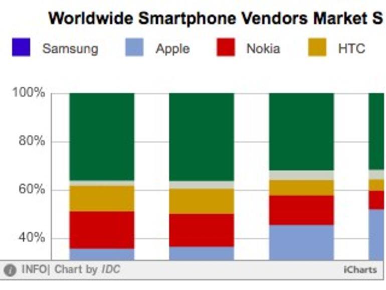 Smartphone-Marktanteile: Samsung legt zu, Apple verliert