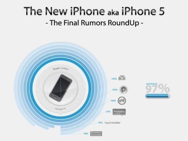 iPhone 5: Infografik fasst Gerüchtelage zusammen