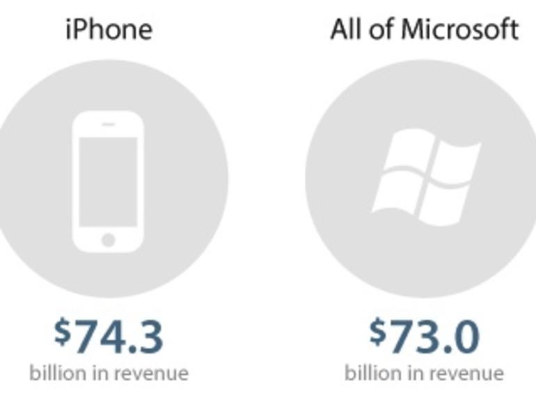 Das iPhone als Apples Schlüssel zum Erfolg
