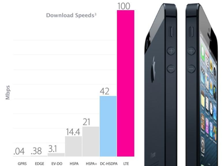iPhone 5 funkt nur im LTE-Netz der Telekom