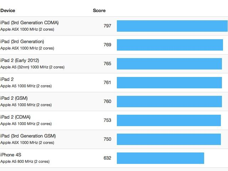 Erster iPhone-5-Benchmark enthüllt Taktfrequenz und RAM-Ausstattung
