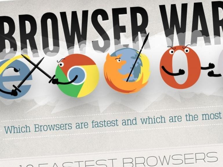 Chrome zum schnellsten OS-X-Browser gekürt