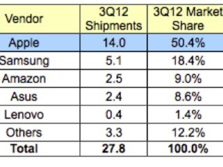 Tablet-Markt: iPad-Marktanteil sinkt