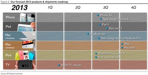 Die Apple-Roadmap 2013