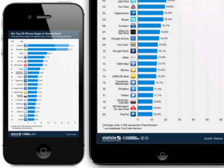 Infografik: Die aktuelle Top-20 der iPhone- und iPad-Apps