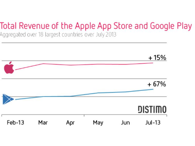 App Store liegt beim Umsatz weiter vor Google Play