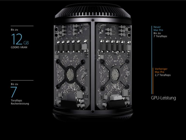 Nur unter Windows: Mac Pro unterstützt Multi-GPU-Technik CrossFireX